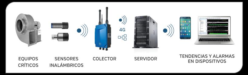 wifi-componentes-home